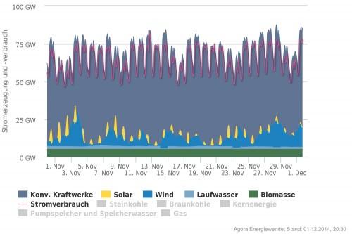 Quelle ist Agora Energiewende