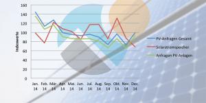 2014-SolarContaktIndex
