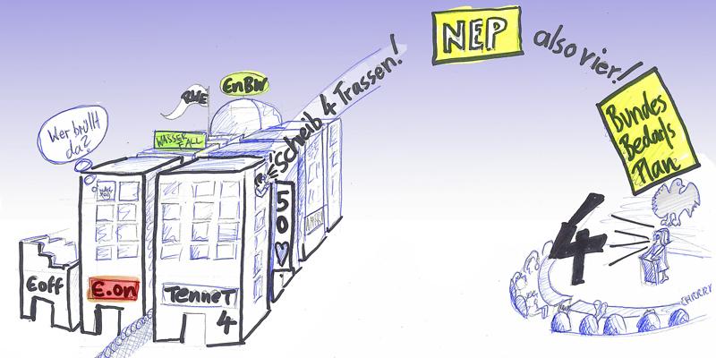 Energielobbyismus beim Bundesbedarfsplan (Karikatur)
