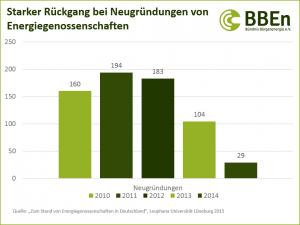 Bürgerenergie_Starker+Rückgang+bei+Neugründungen+von+Energiegenossenschaften
