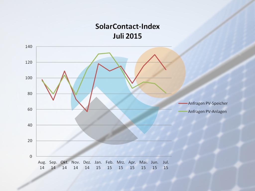 Der Markt für Solarstrom ist auf seinem Jahrestiefstand